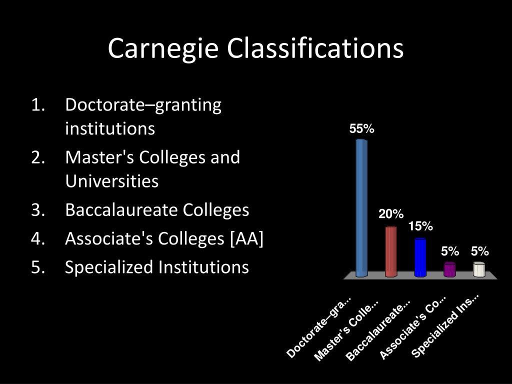 Carnegie Classifications