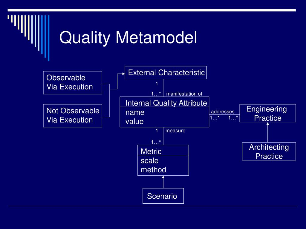 Quality Metamodel