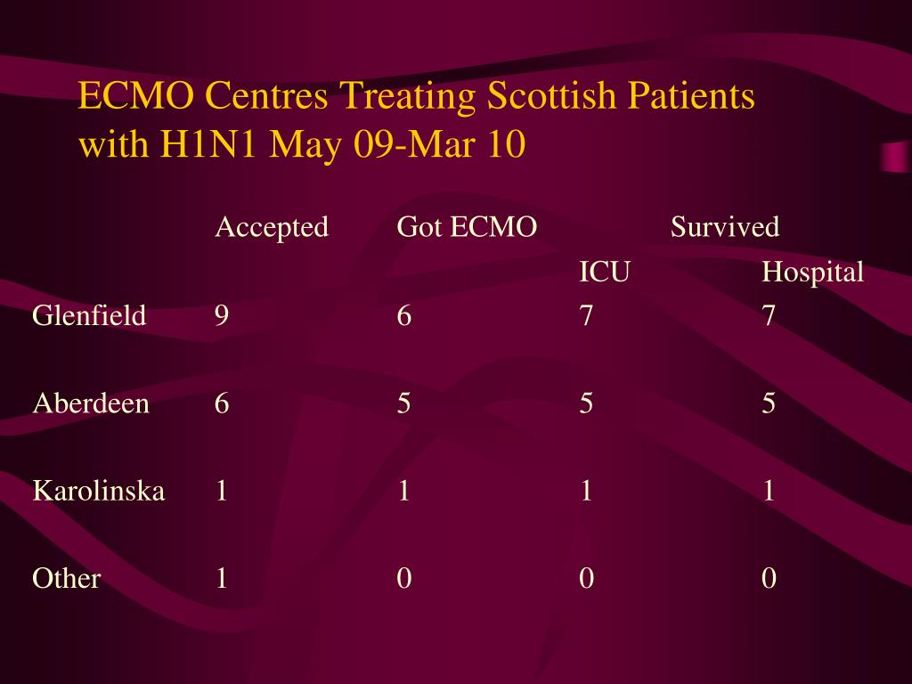 ECMO Centres Treating Scottish Patients with H1N1 May 09-Mar 10