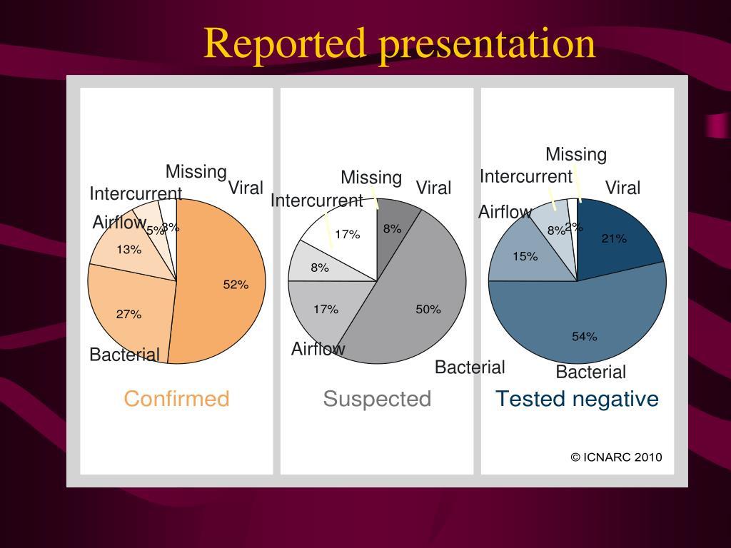 Reported presentation