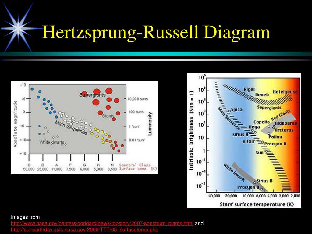 Hertzsprung-Russell Diagram