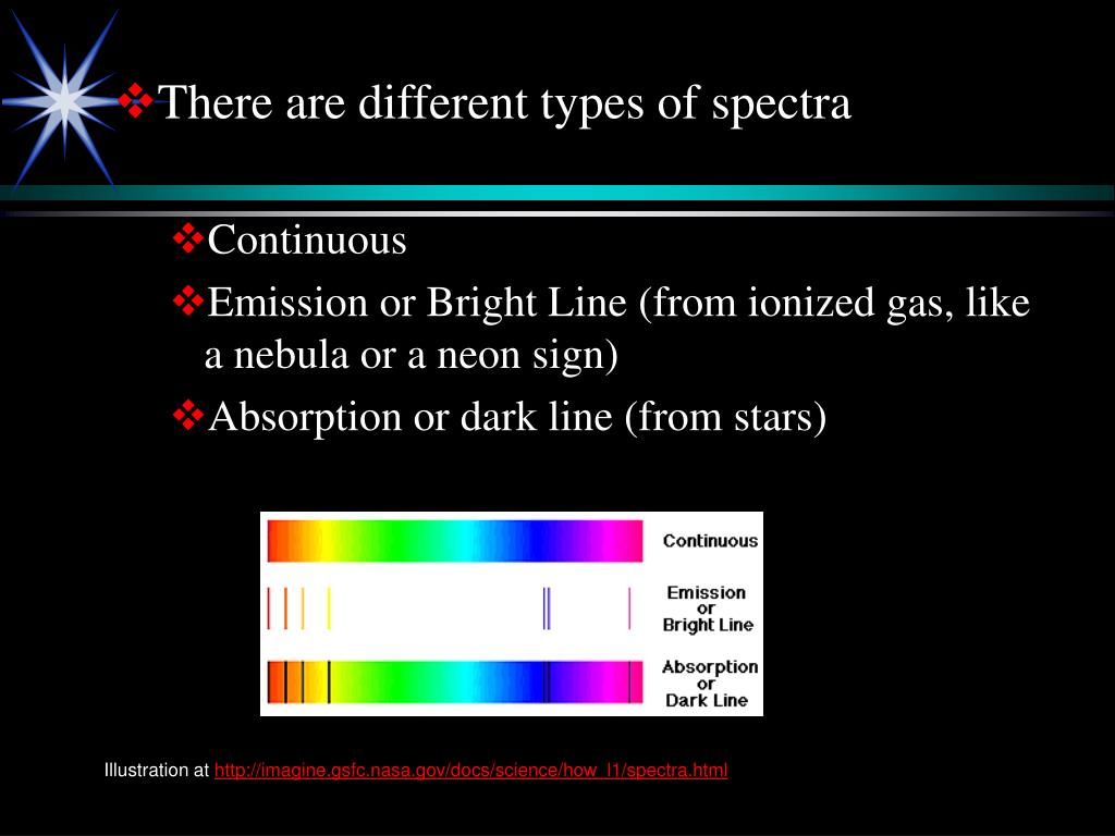 There are different types of spectra