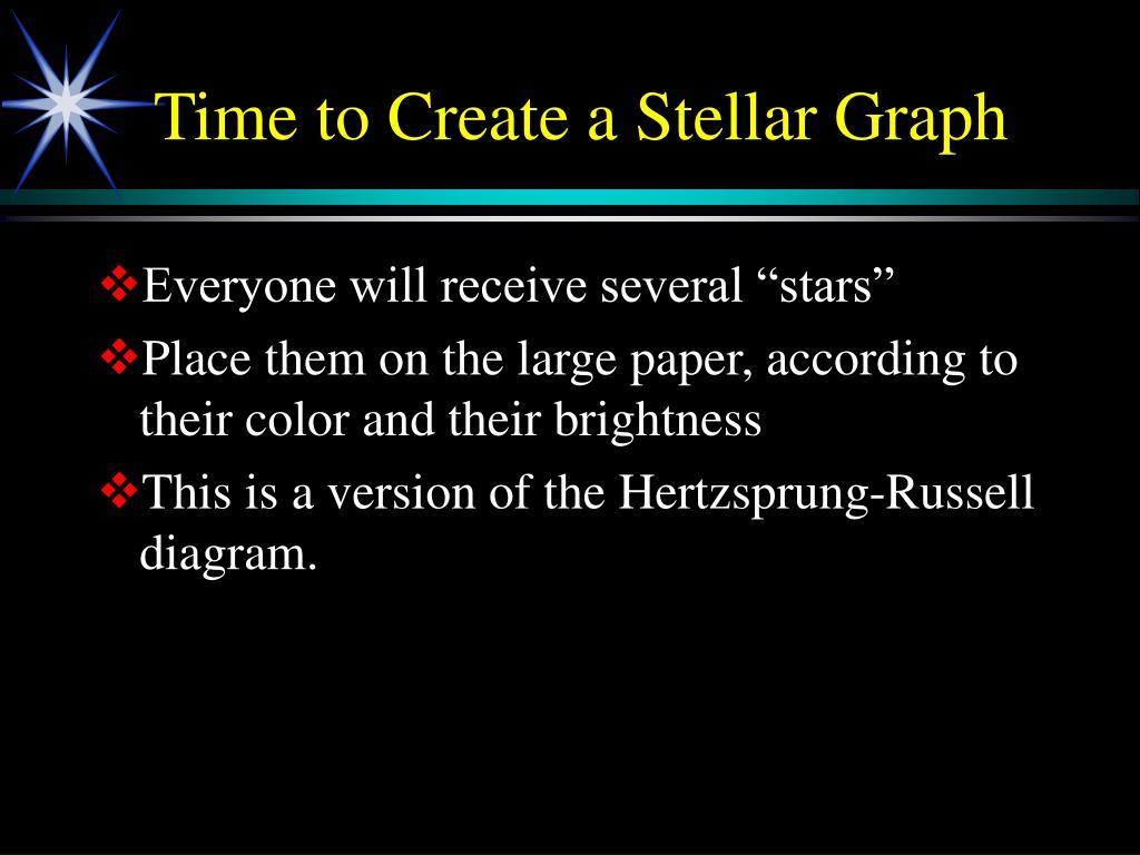Time to Create a Stellar Graph
