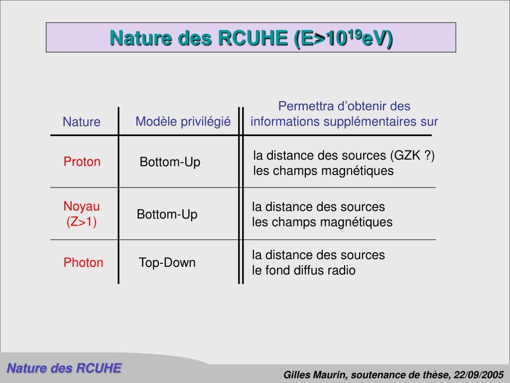 Nature des RCUHE (E>10