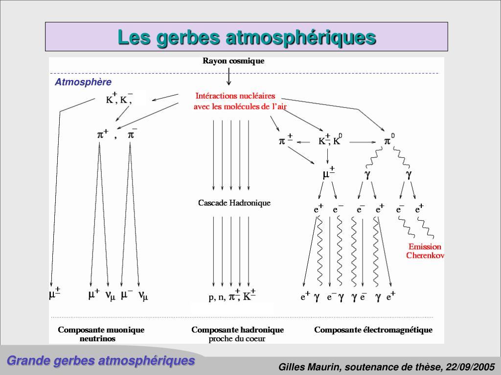 Les gerbes atmosphériques