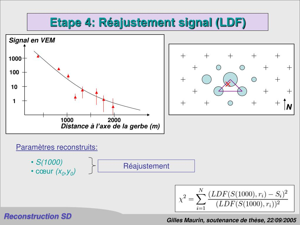 Signal en VEM