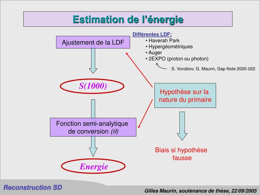 Estimation de l'énergie