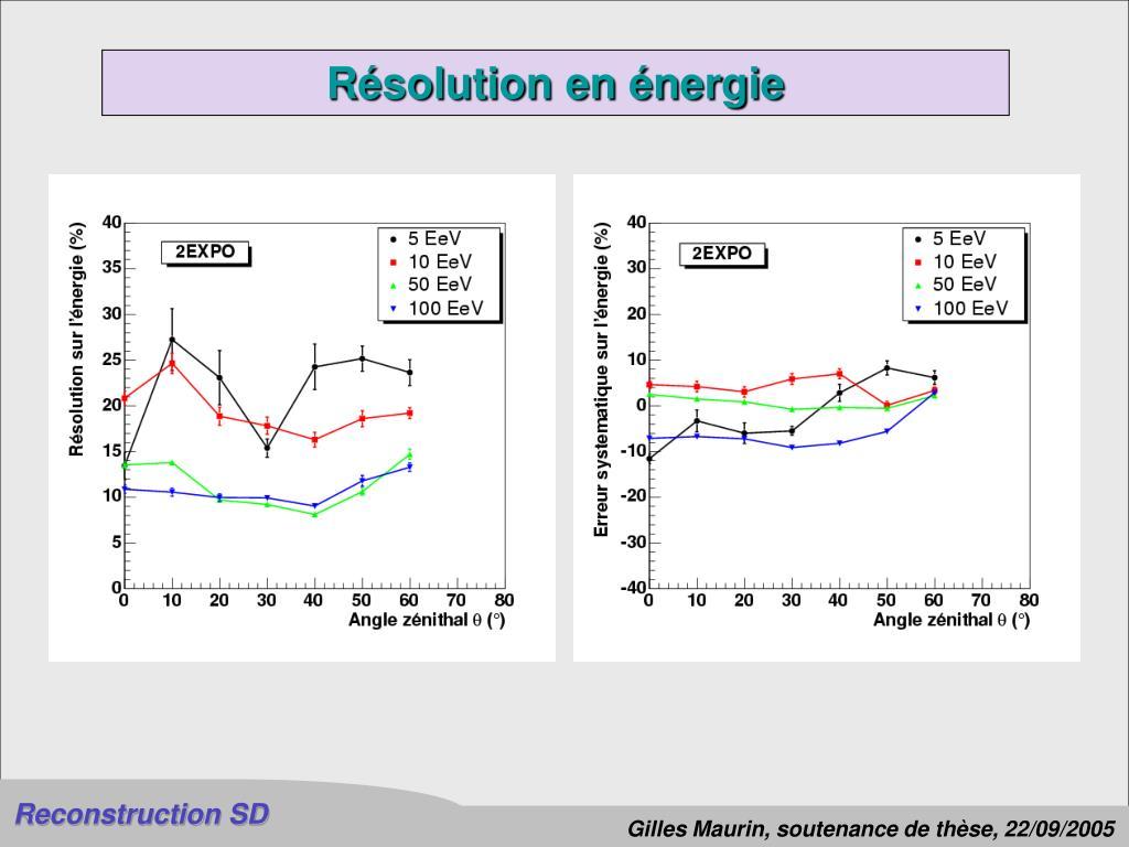 Résolution en énergie
