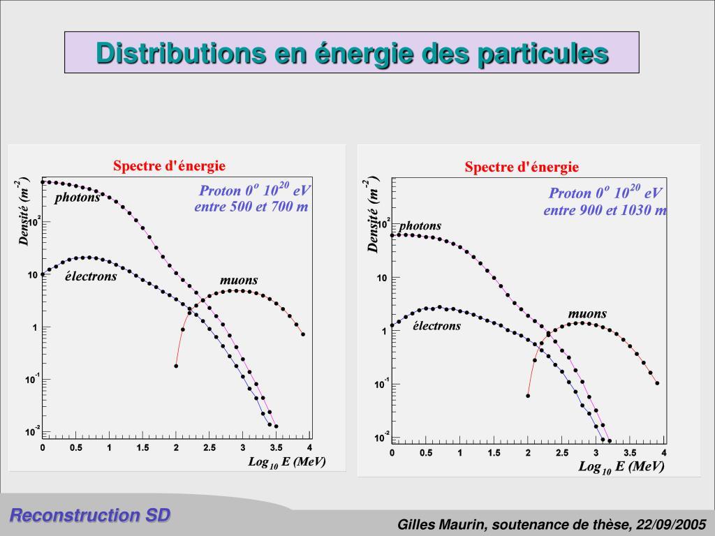 Distributions en énergie des particules
