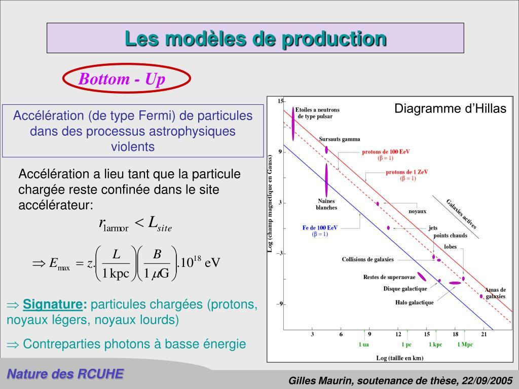 Les modèles de production
