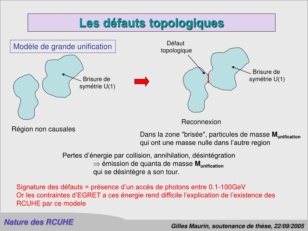 Les défauts topologiques
