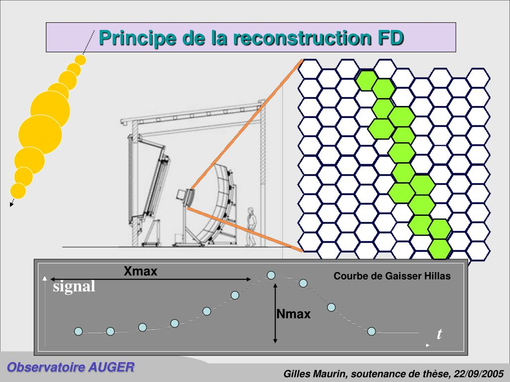 Principe de la reconstruction FD