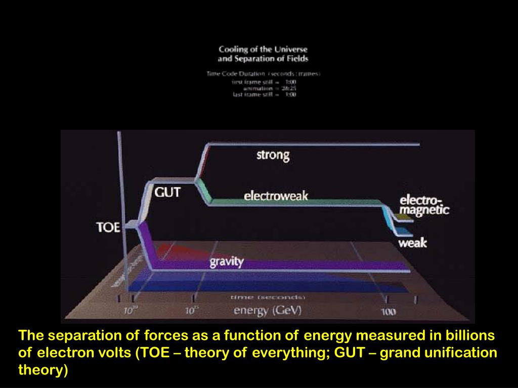 The separation of forces as a function of energy measured in billions of electron volts (TOE – theory of everything; GUT – grand unification theory)