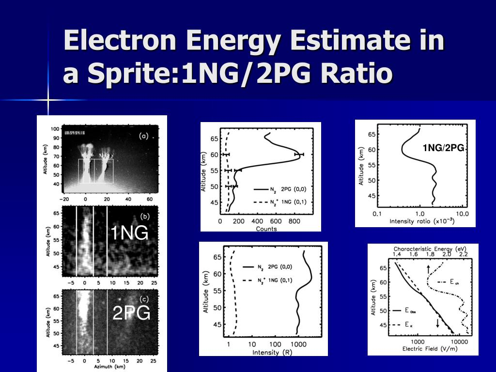 Electron Energy Estimate in a Sprite:1NG/2PG Ratio