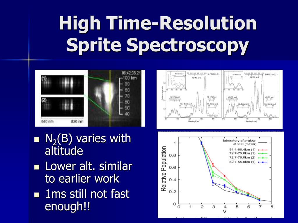 High Time-Resolution Sprite Spectroscopy