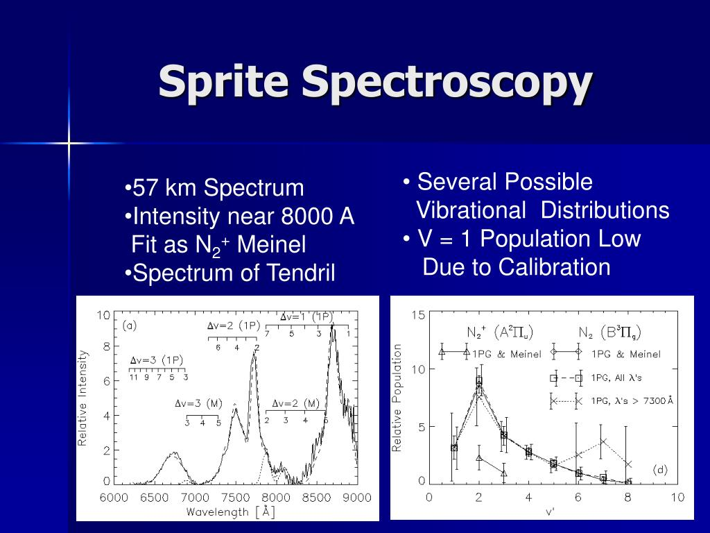 Sprite Spectroscopy