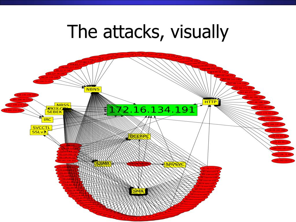 The attacks, visually