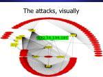 the attacks visually