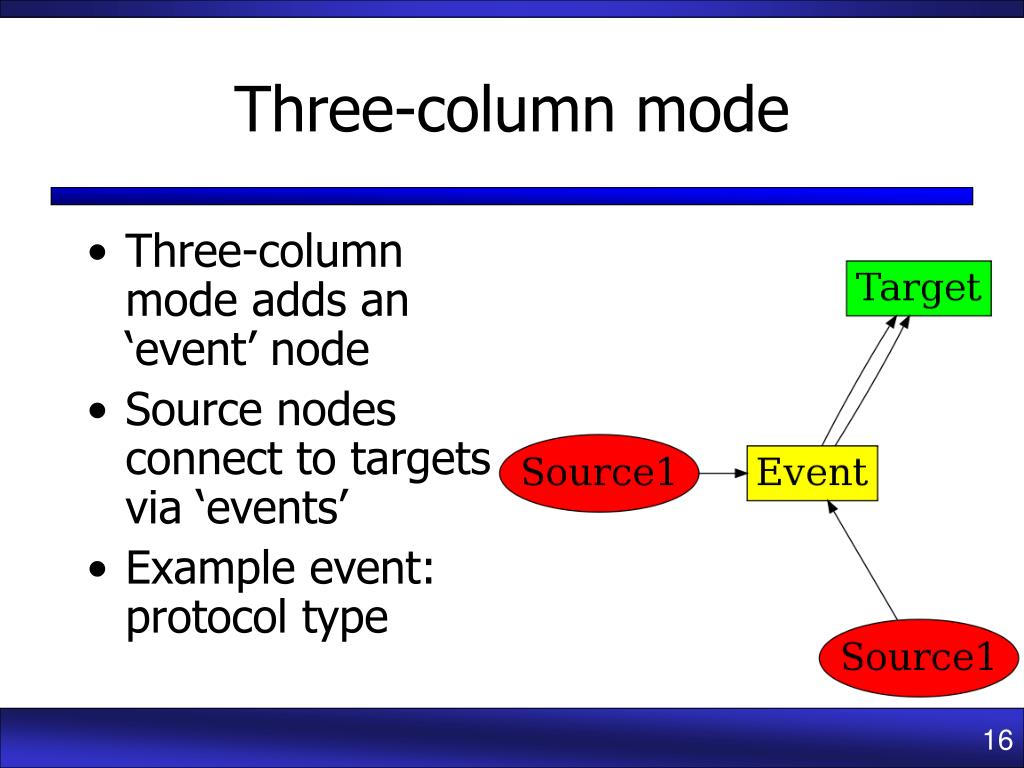 Three-column mode adds an 'event' node