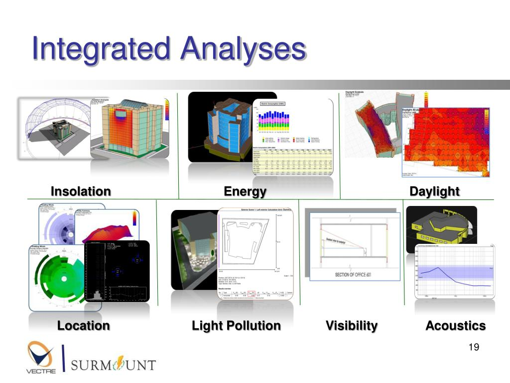 Integrated Analyses