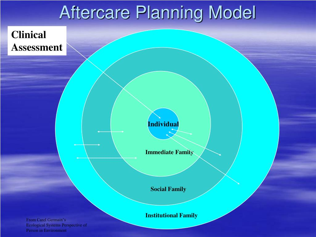 Aftercare Planning Model