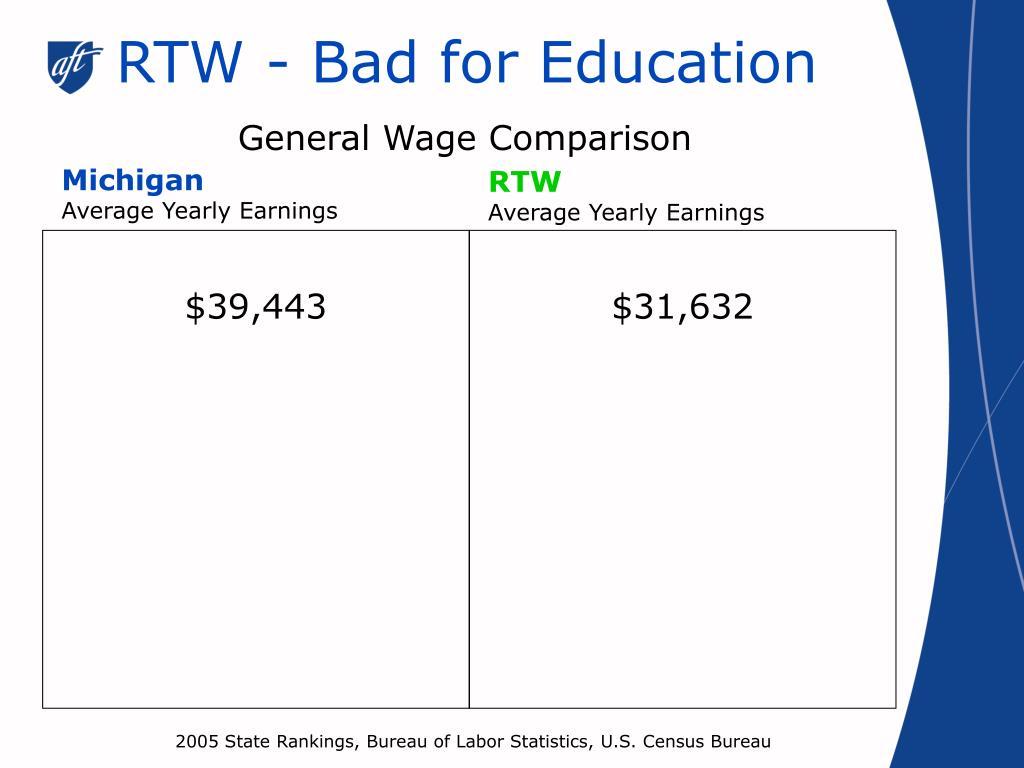 RTW - Bad for Education