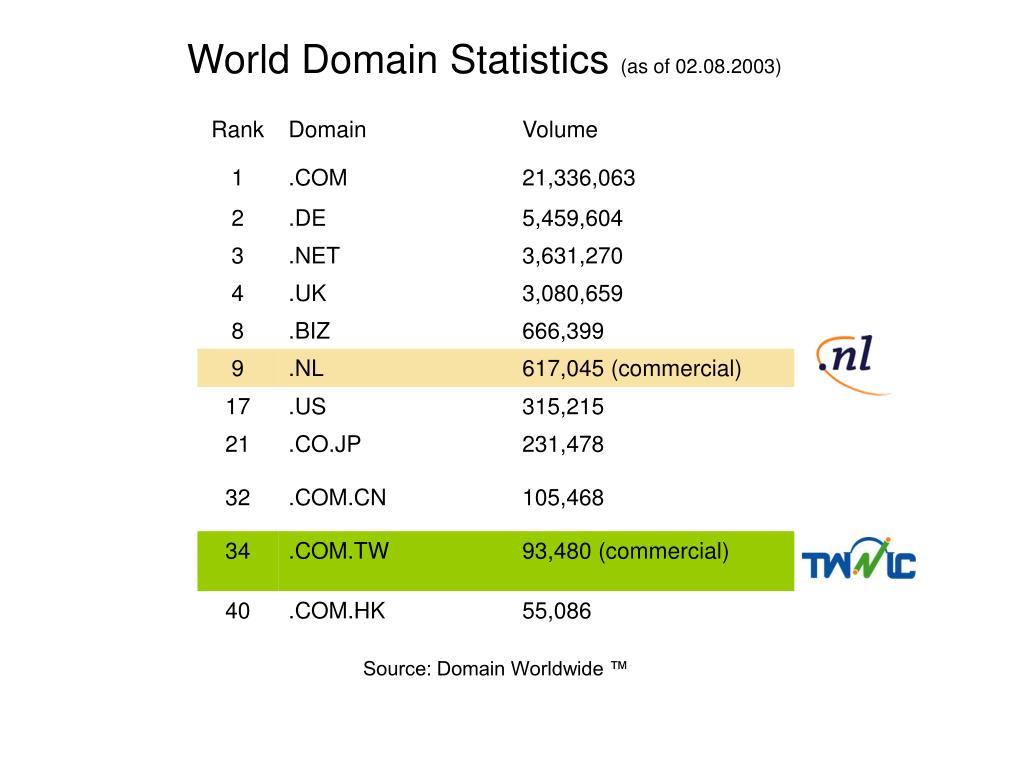 World Domain Statistics