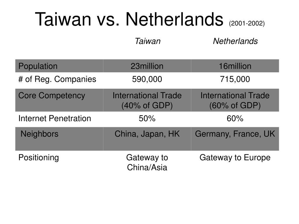 Taiwan vs. Netherlands