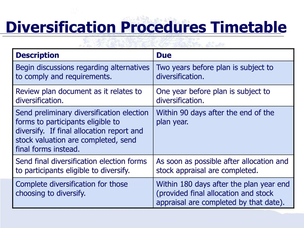 Diversification Procedures Timetable