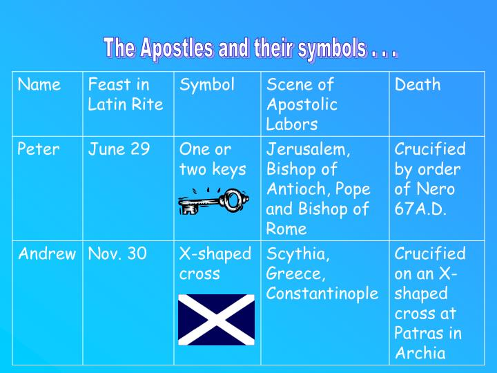 The Apostles and their symbols . . .