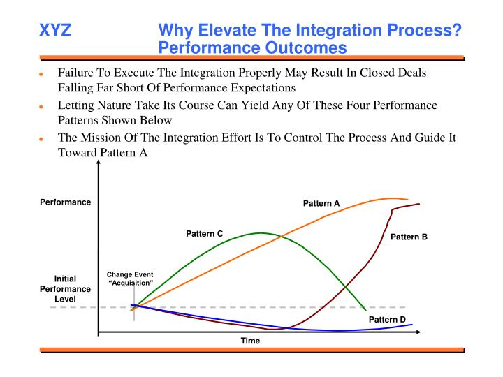 XYZ    Why Elevate The Integration Process?