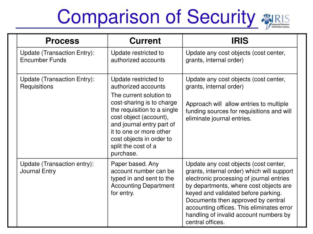 Comparison of Security