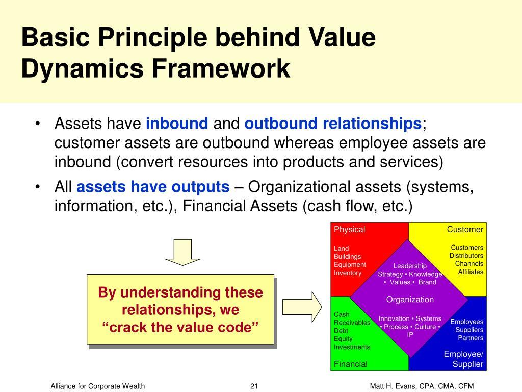 Basic Principle behind Value Dynamics Framework