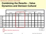 combining the results value dynamics and denison cultural