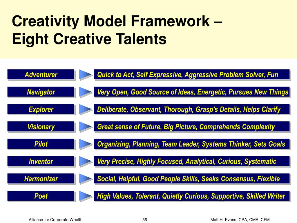 Creativity Model Framework –