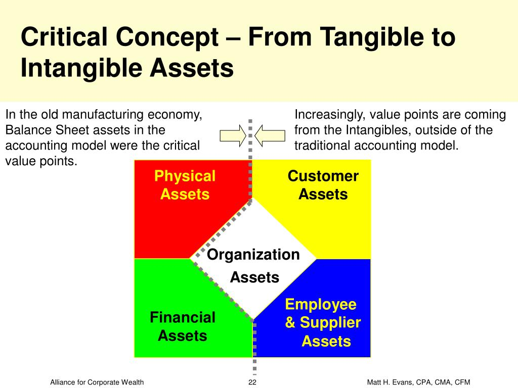 Critical Concept – From Tangible to Intangible Assets