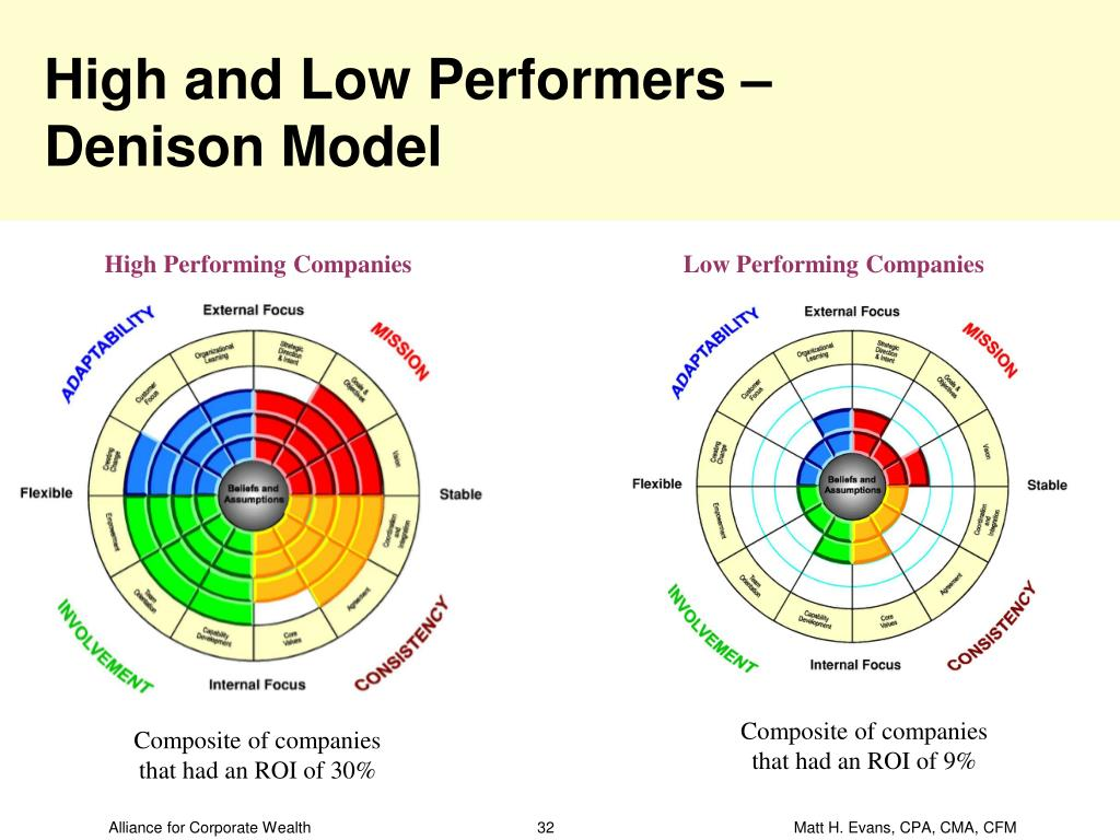 High and Low Performers –