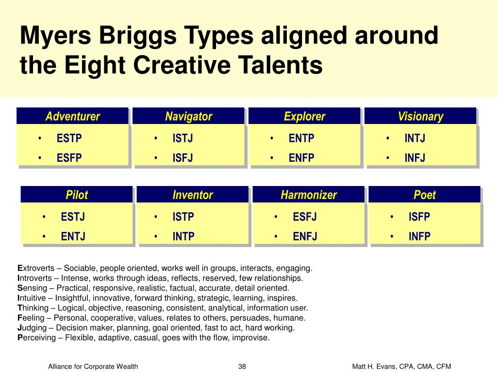 Myers Briggs Types aligned around the Eight Creative Talents
