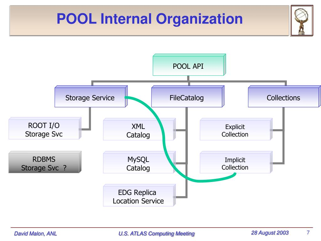 POOL Internal Organization