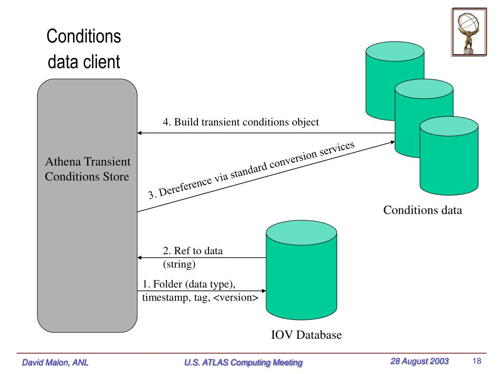Conditions data client