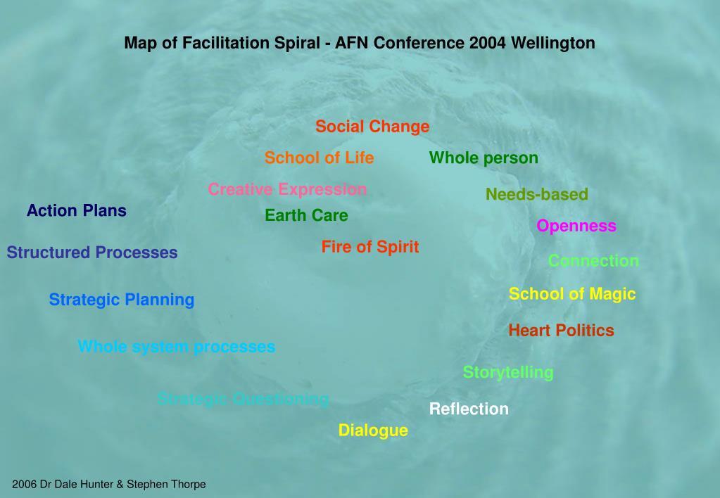 Map of Facilitation Spiral - AFN Conference 2004 Wellington