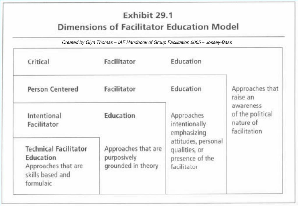 Created by Glyn Thomas – IAF Handbook of Group Facilitation 2005 – Jossey-Bass
