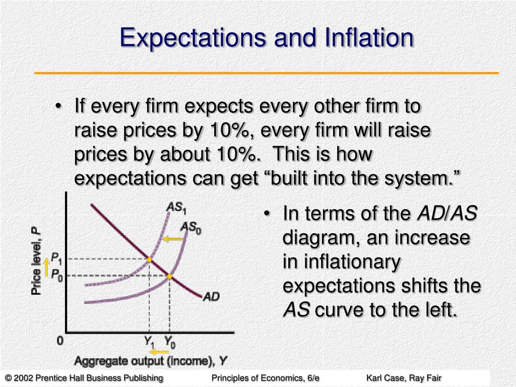Expectations and Inflation