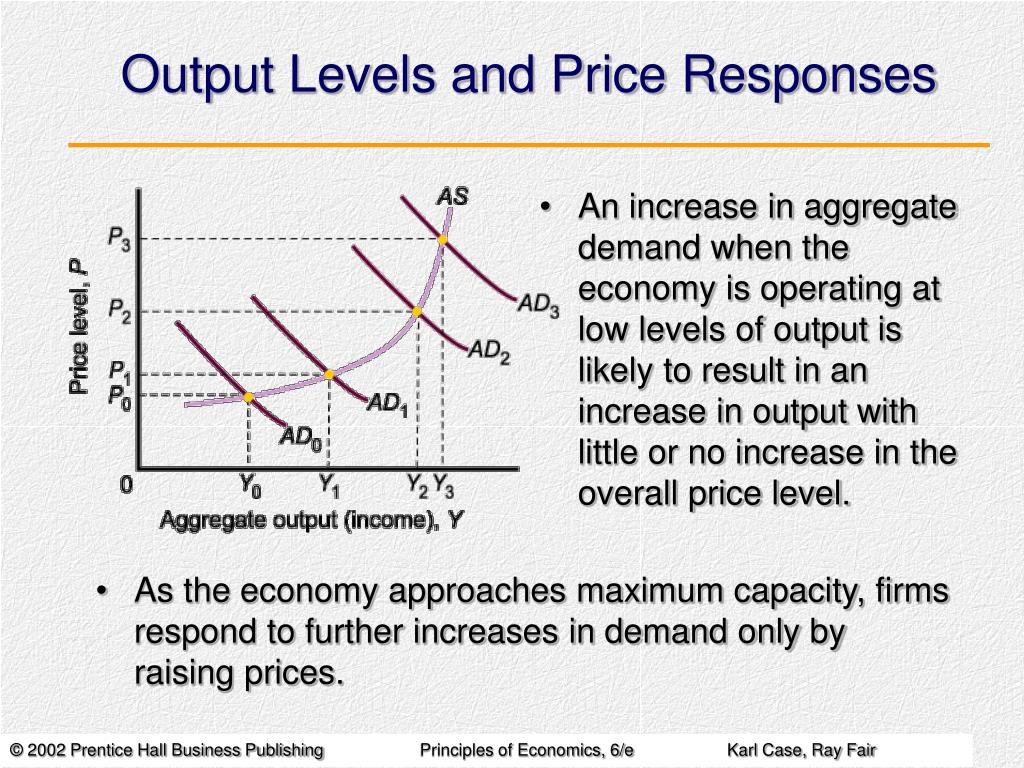 Output Levels and Price Responses