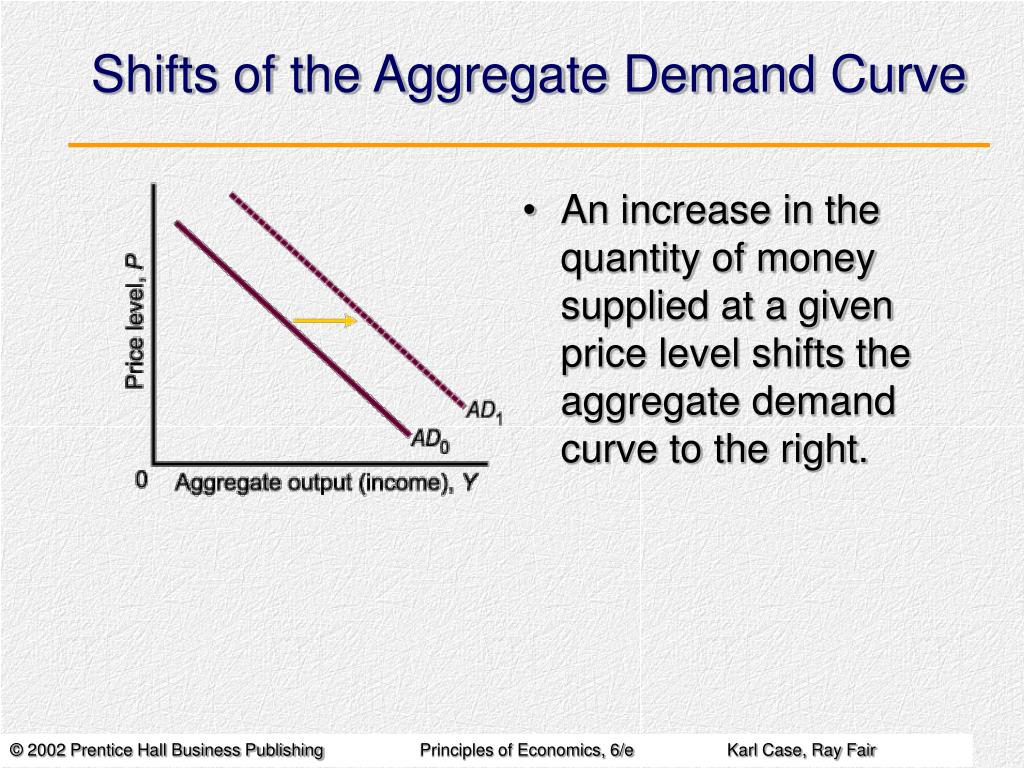 Shifts of the Aggregate Demand Curve