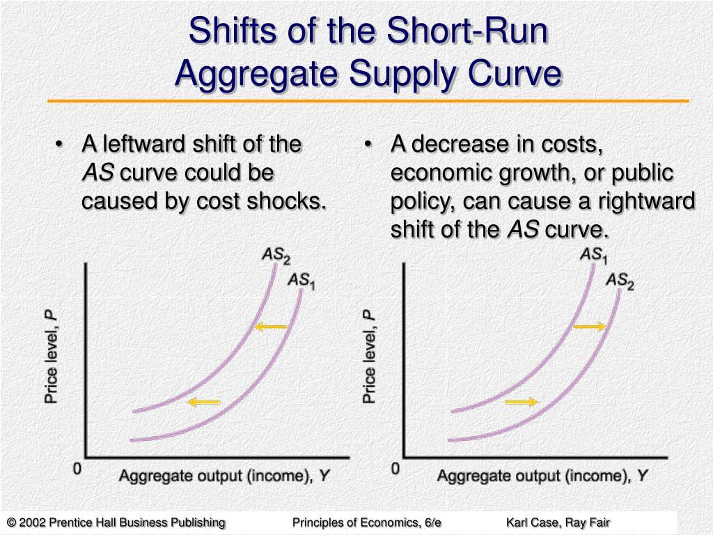 Shifts of the Short-Run