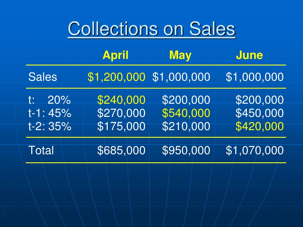 Collections on Sales