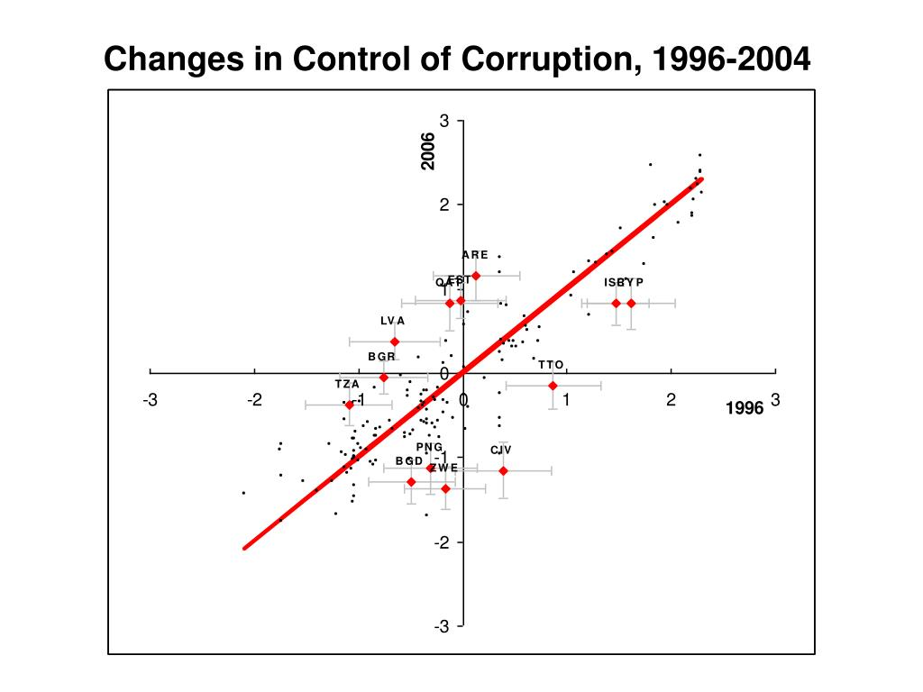 Changes in Control of Corruption, 1996-2004