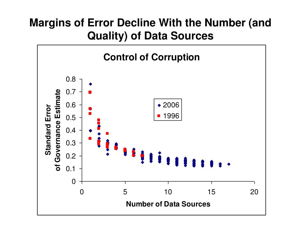 Margins of Error Decline With the Number (and Quality) of Data Sources