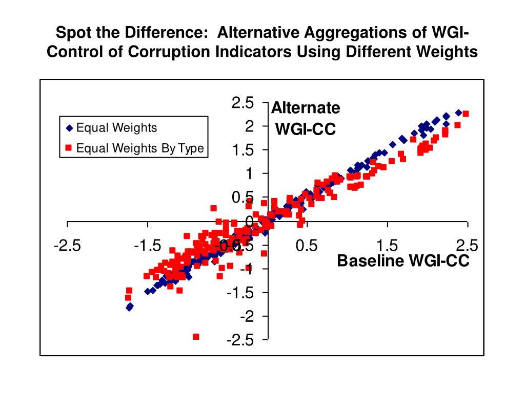 Spot the Difference:  Alternative Aggregations of WGI-Control of Corruption Indicators